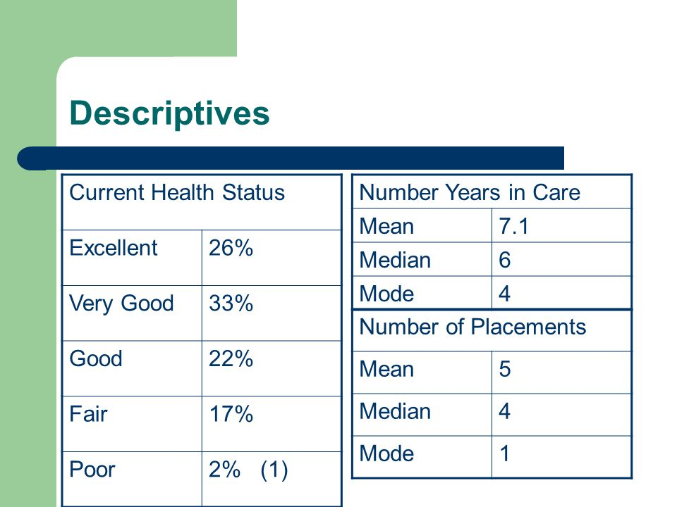 Descriptives Current Health Status Excellent26% Very Good33% Good22% Fair17% Poor2% (1) Number Years in Care Mean7.1 Median6 Mode4 Number of Placement