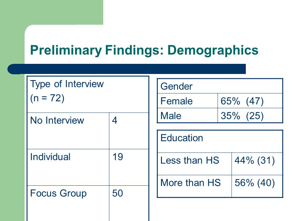 Preliminary Findings: Demographics Type of Interview (n = 72) No Interview4 Individual19 Focus Group50 Gender Female65% (47) Male35% (25) Education Le
