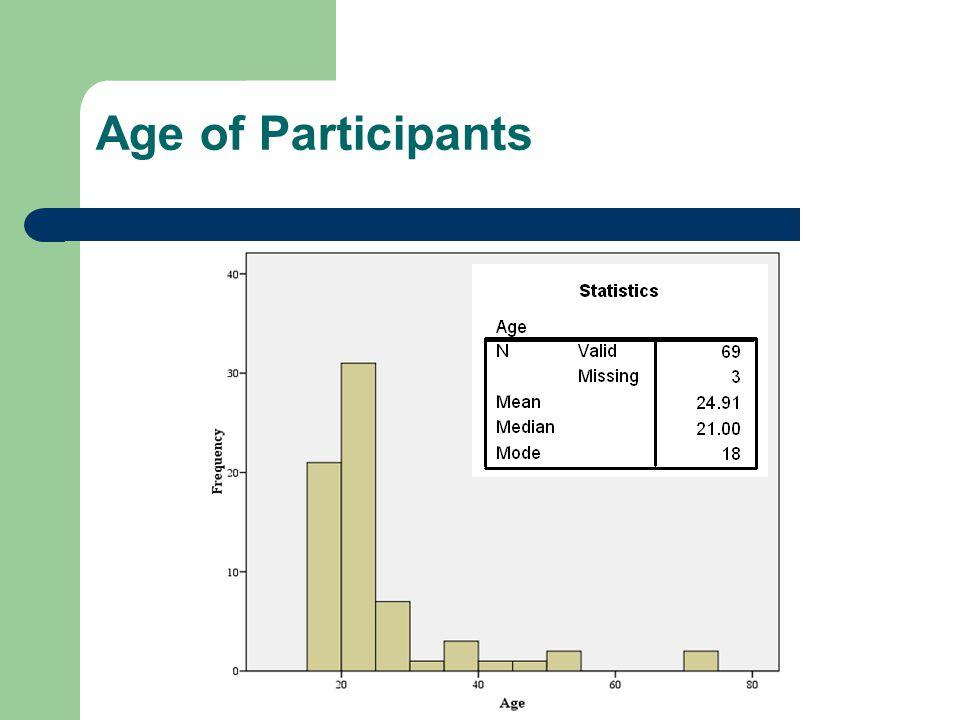 Age of Participants