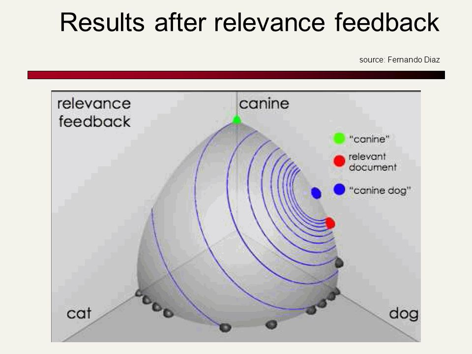 Results after relevance feedback source: Fernando Diaz