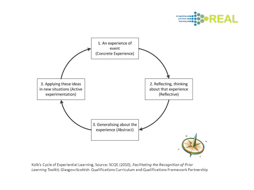 Kolb's Cycle of Experiential Learning, Source: SCQF, (2010), Facilitating the Recognition of Prior Learning Toolkit, Glasgow:Scottish Qualifications Curriculum and Qualifications Framework Partnership