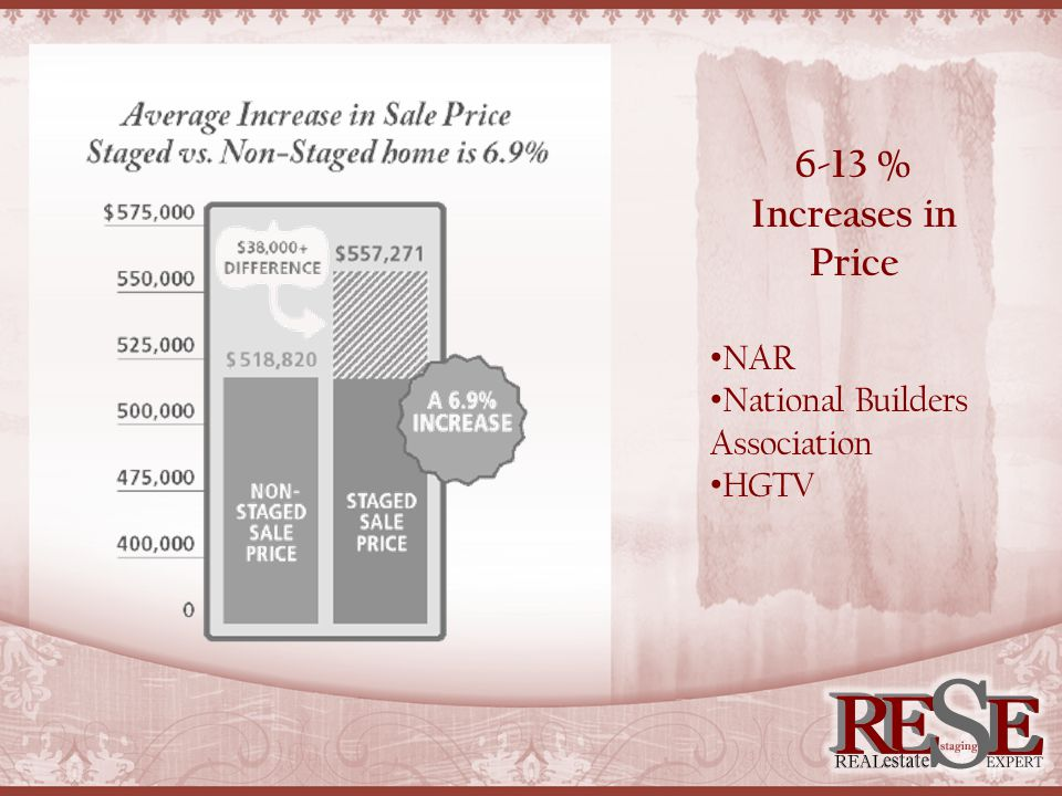 6-13 % Increases in Price NAR National Builders Association HGTV