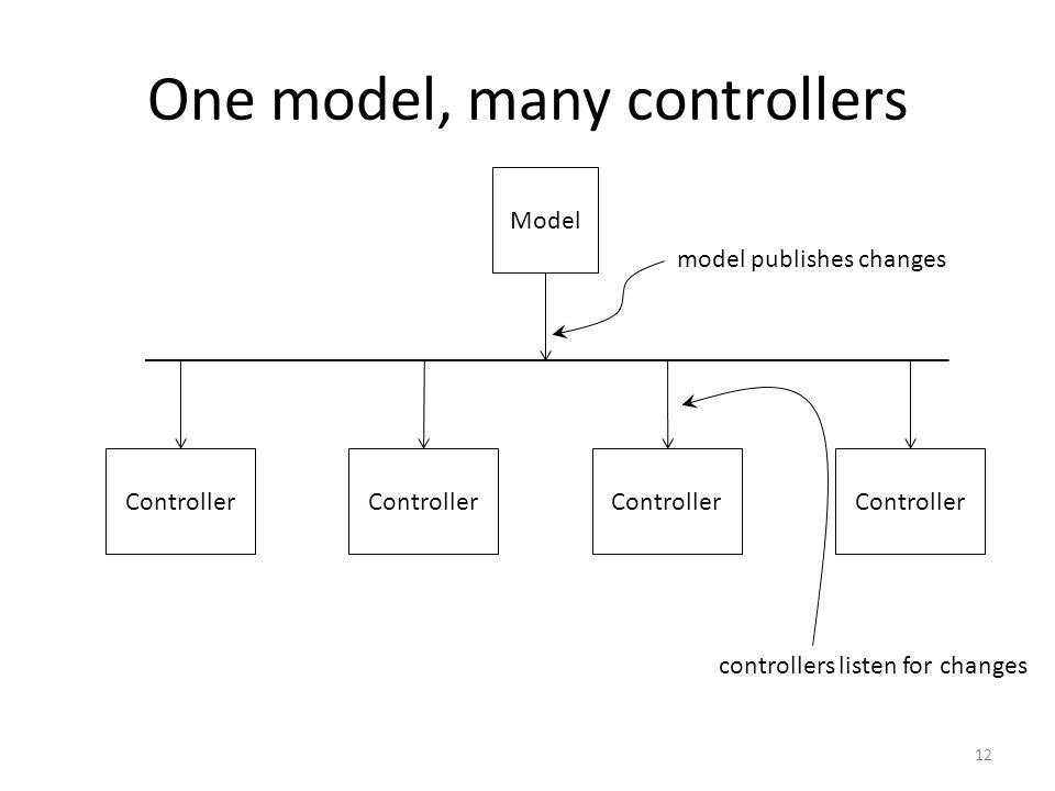 Model Controller One model, many controllers model publishes changes controllers listen for changes 12