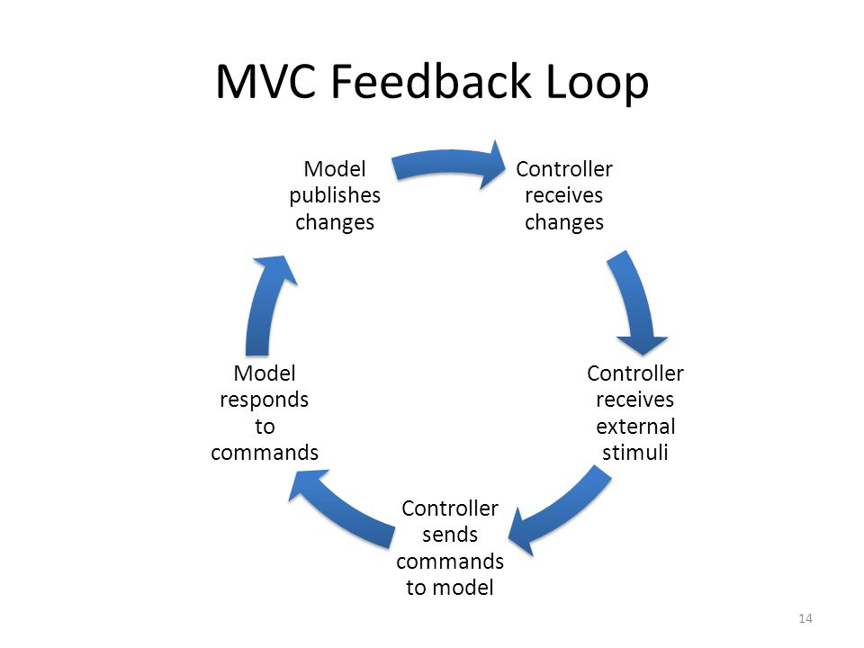 MVC Feedback Loop Controller receives changes Controller receives external stimuli Controller sends commands to model Model responds to commands Model publishes changes 14