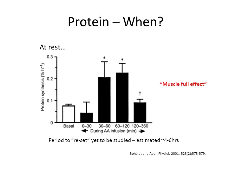 "Protein – When? Bohé et al. J Appl. Physiol. 2001. 523(2):575-579. At rest… Period to ""re-set"" yet to be studied – estimated ~4-6hrs ""Muscle full effe"