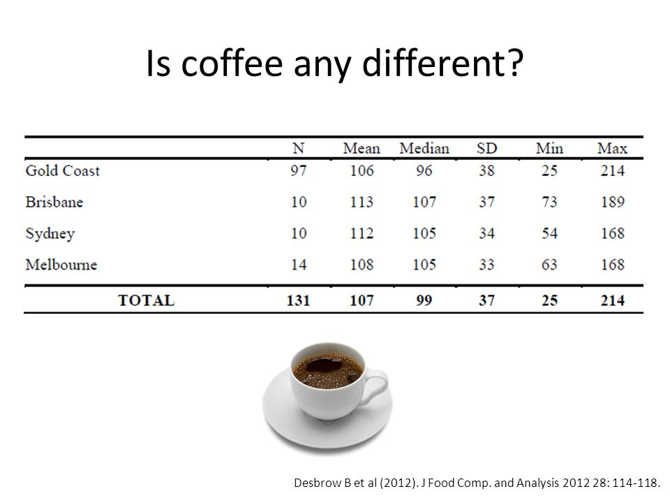 Is coffee any different? Desbrow B et al (2012). J Food Comp. and Analysis 2012 28: 114-118.