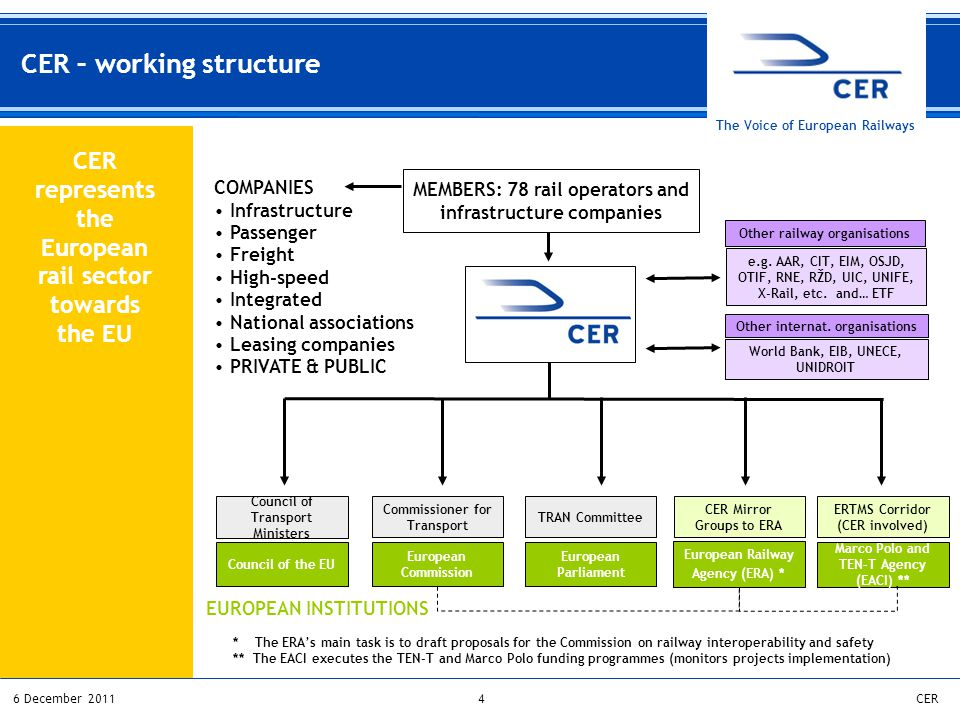 46 December 2011CER The Voice of European Railways * The ERA's main task is to draft proposals for the Commission on railway interoperability and safety CER represents the European rail sector towards the EU MEMBERS: 78 rail operators and infrastructure companies e.g.