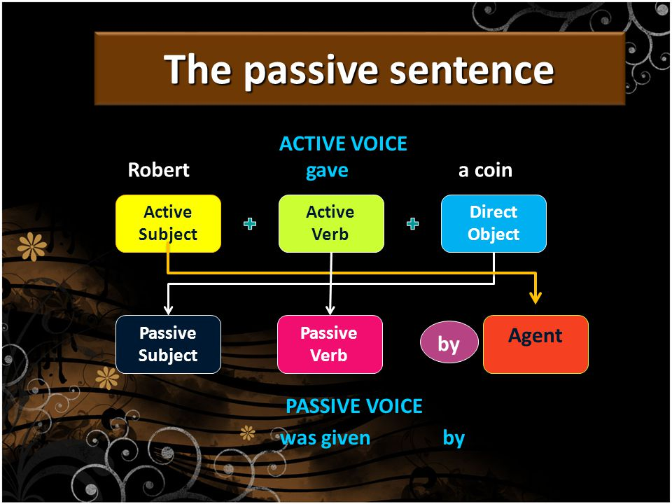 The passive sentence ACTIVE VOICE Active Subject Active Verb Direct Object Robertgave a coin by Passive Verb Passive Subject Agent PASSIVE VOICE was givenby