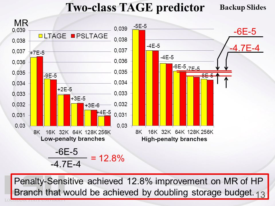 Two-class TAGE predictor MR -6E-5 -4.7E-4 = 12.8% -6E-5 -4.7E-4 Penalty-Sensitive achieved 12.8% improvement on MR of HP Branch that would be achieved by doubling storage budget.
