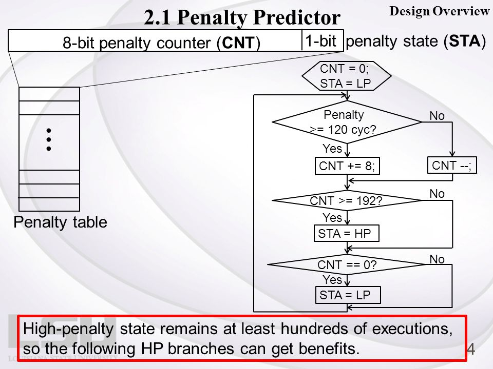 … Penalty table 8-bit penalty counter (CNT) 1-bit penalty state (STA) Design Overview 2.1 Penalty Predictor CNT = 0; STA = LP Penalty >= 120 cyc.