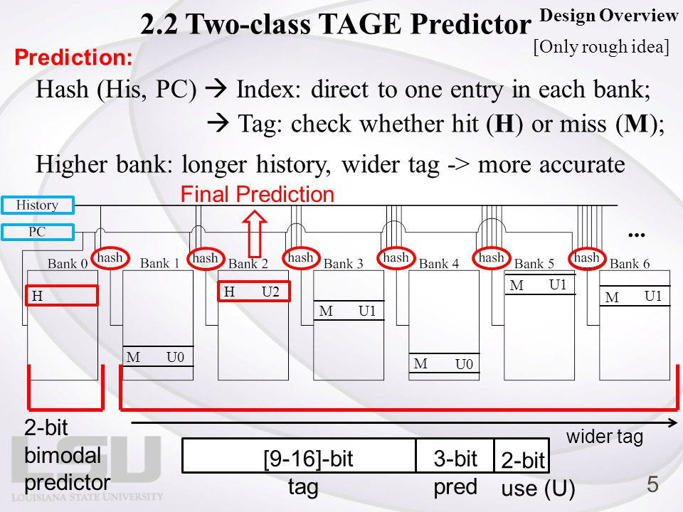 2-bit bimodal predictor 3-bit pred 2-bit use (U) [9-16]-bit tag Hash (His, PC)  Index: direct to one entry in each bank; wider tag Prediction: Higher bank: longer history, wider tag -> more accurate Design Overview 2.2 Two-class TAGE Predictor  Tag: check whether hit (H) or miss (M); U0 U2 U0 U1 H M H M M M M Final Prediction [Only rough idea] 5