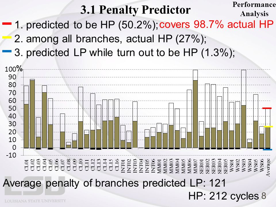 1. predicted to be HP (50.2%); 2. among all branches, actual HP (27%); 3.