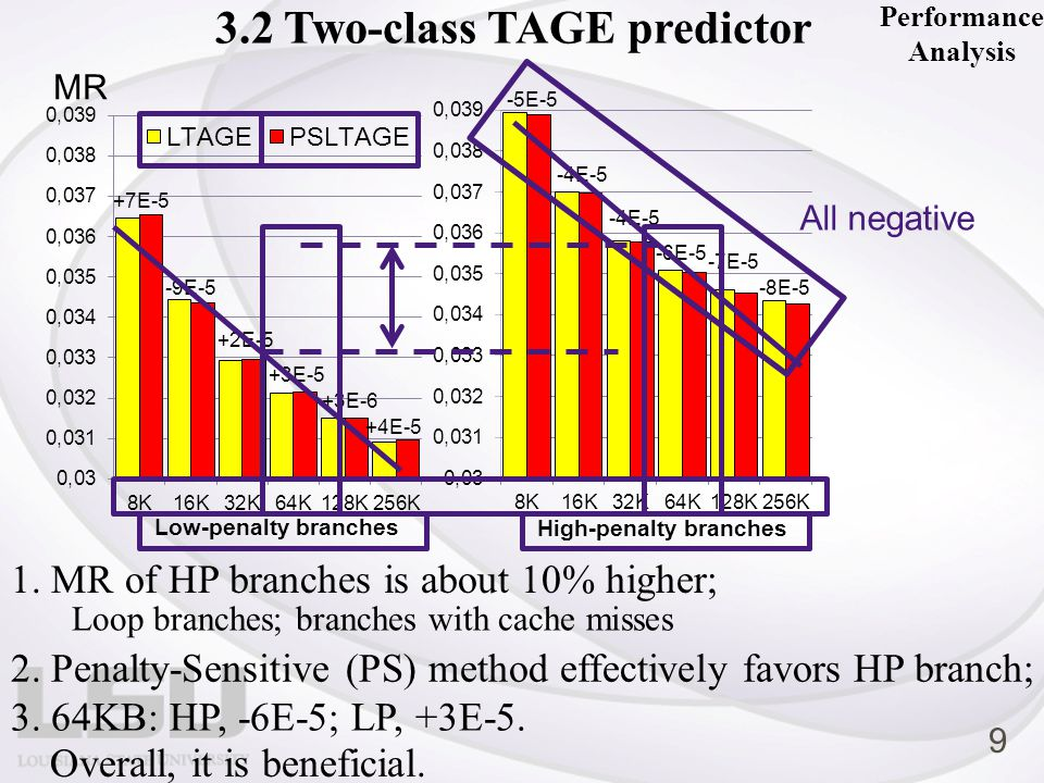 4 Summary Our penalty-sensitive branch predictor works Penalty predictor: 50.2% predicted HP; covers 98.7% actual HP Average penalty ( HP VS LP= 212: 121) Two-class TAGE predictor: favor HP branches, globally beneficial, but limited Limited favoring mechanism: Double-entry allocation for HP branches to increase the chance that their new entries will survive longer time to establish usefulness.