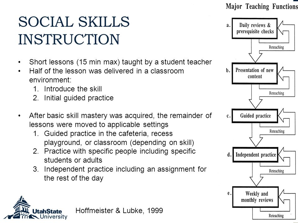 Hoffmeister & Lubke, 1999 Short lessons (15 min max) taught by a student teacher Half of the lesson was delivered in a classroom environment: 1.Introduce the skill 2.Initial guided practice After basic skill mastery was acquired, the remainder of lessons were moved to applicable settings 1.Guided practice in the cafeteria, recess playground, or classroom (depending on skill) 2.Practice with specific people including specific students or adults 3.Independent practice including an assignment for the rest of the day SOCIAL SKILLS INSTRUCTION
