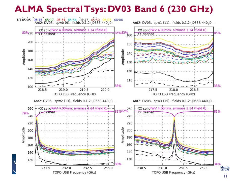 ALMA Spectral Tsys: DV03 Band 6 (230 GHz) 11