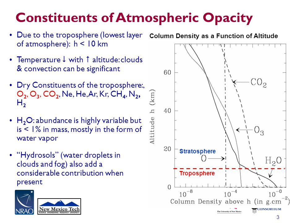 3 Constituents of Atmospheric Opacity Due to the troposphere (lowest layer of atmosphere): h < 10 km Temperature  with  altitude: clouds & convectio