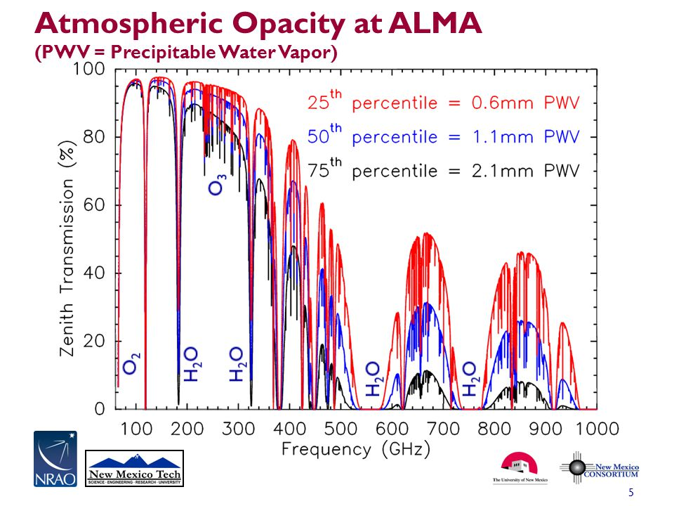 6 Models of atmospheric transmission from 0 to 1000 GHz for the ALMA site in Chile, and for the VLA site in New Mexico The difference is due primarily to the scale height of water vapor, not the dryness of the site.