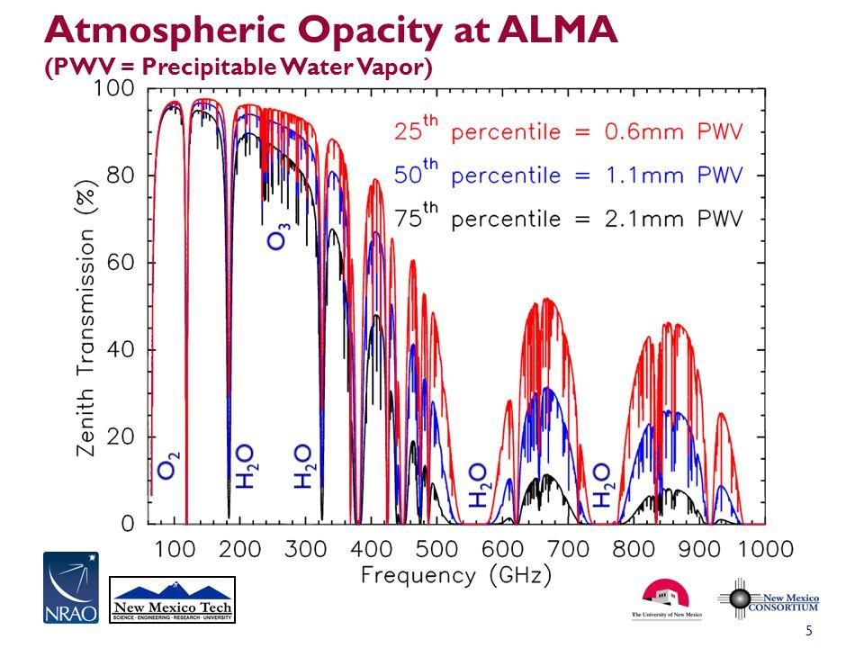 Atmospheric Opacity at ALMA (PWV = Precipitable Water Vapor) 5