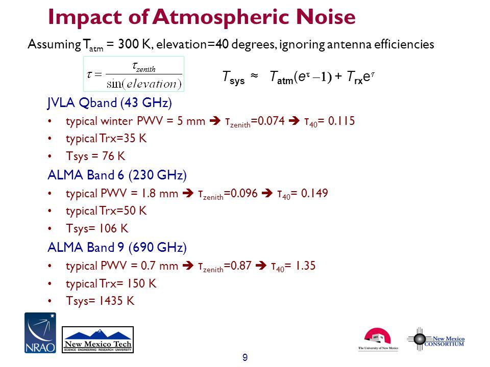 9 Impact of Atmospheric Noise JVLA Qband (43 GHz) typical winter PWV = 5 mm  τ zenith =0.074  τ 40 = 0.115 typical Trx=35 K Tsys = 76 K ALMA Band 6