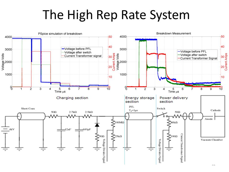 12 The High Rep Rate System