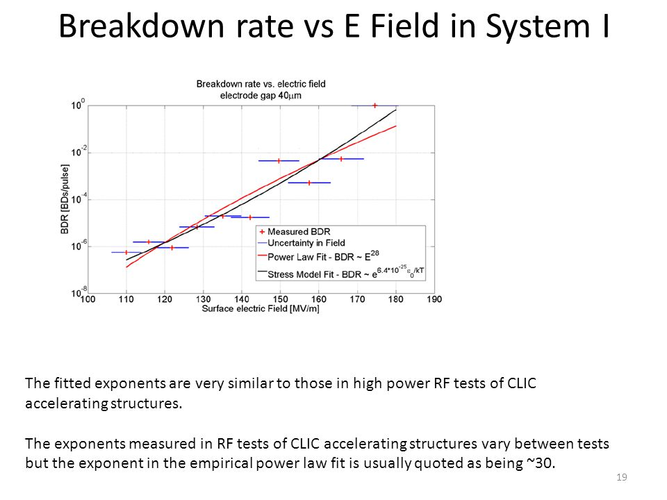 The fitted exponents are very similar to those in high power RF tests of CLIC accelerating structures.