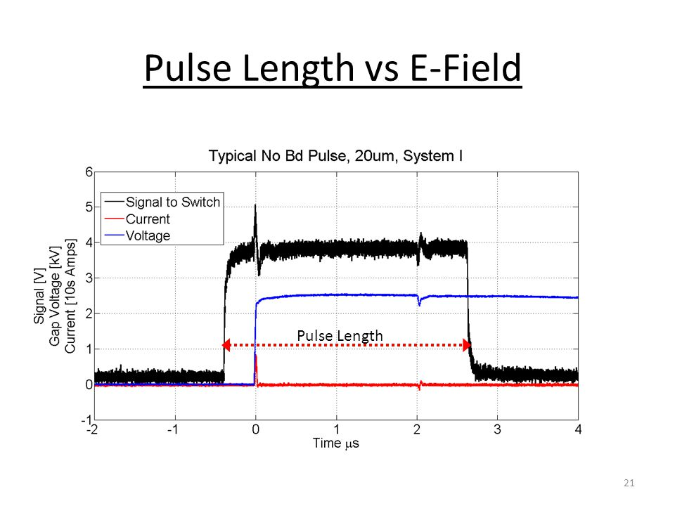 Pulse Length vs E-Field Pulse Length 21