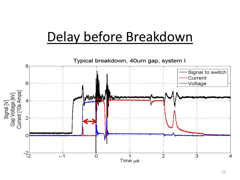Delay before Breakdown 23