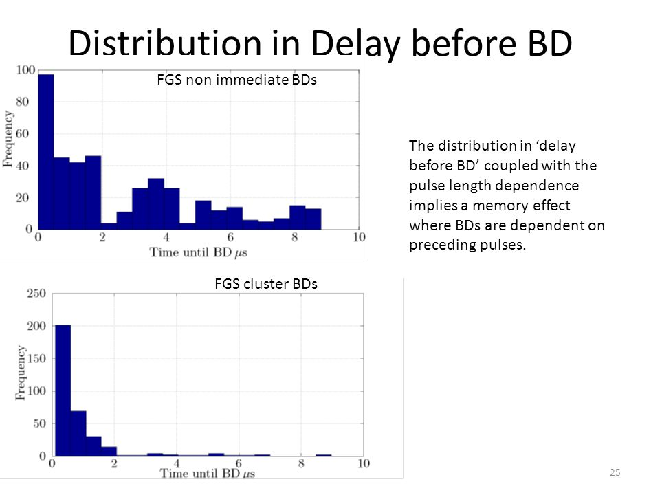 Distribution in Delay before BD The distribution in 'delay before BD' coupled with the pulse length dependence implies a memory effect where BDs are dependent on preceding pulses.