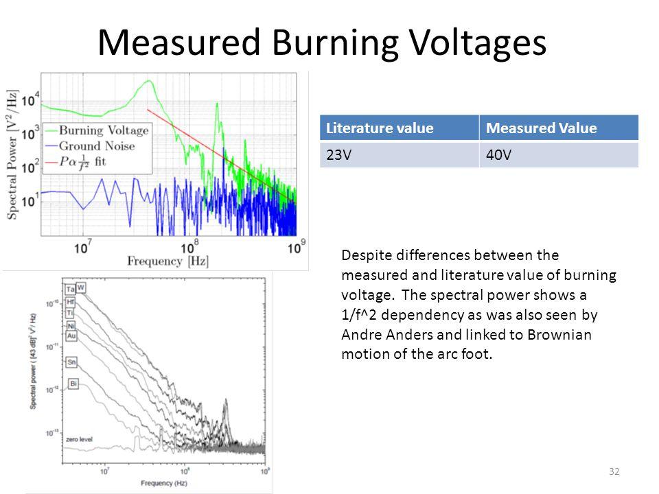 32 Measured Burning Voltages Literature valueMeasured Value 23V40V Despite differences between the measured and literature value of burning voltage. T