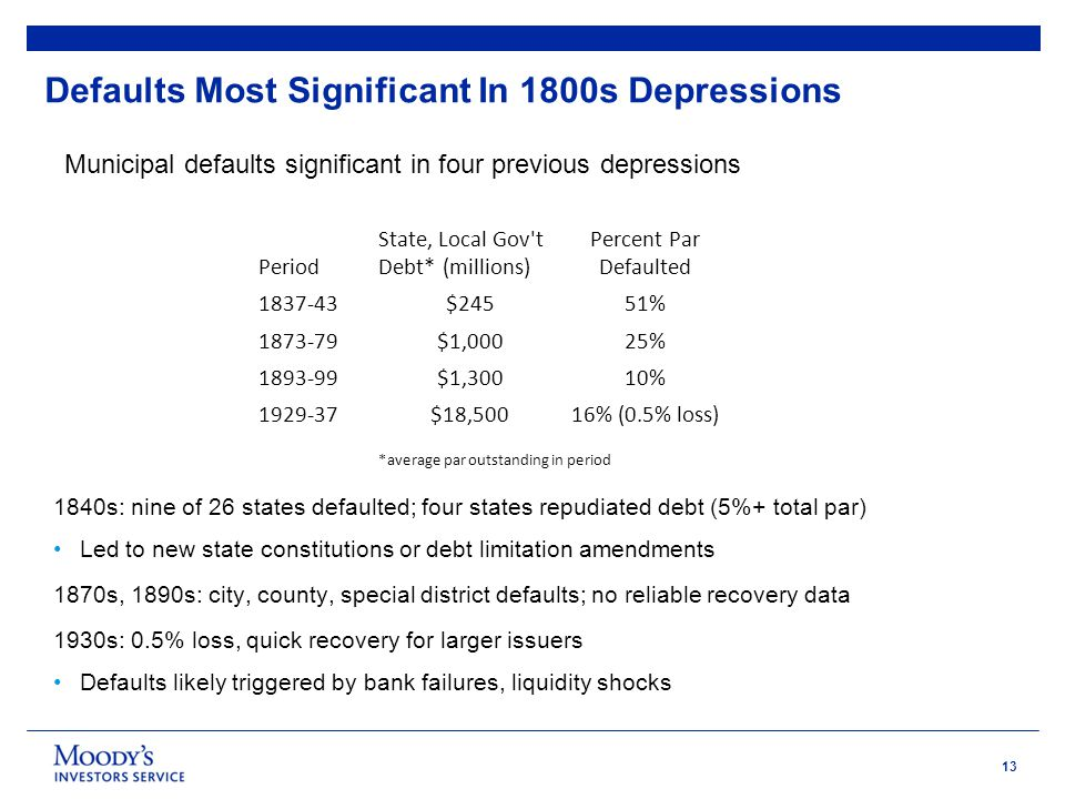 13 Defaults Most Significant In 1800s Depressions 1840s: nine of 26 states defaulted; four states repudiated debt (5%+ total par) Led to new state constitutions or debt limitation amendments 1870s, 1890s: city, county, special district defaults; no reliable recovery data 1930s: 0.5% loss, quick recovery for larger issuers Defaults likely triggered by bank failures, liquidity shocks Period State, Local Gov t Debt* (millions) Percent Par Defaulted 1837-43$24551% 1873-79$1,00025% 1893-99$1,30010% 1929-37$18,50016% (0.5% loss) *average par outstanding in period Municipal defaults significant in four previous depressions