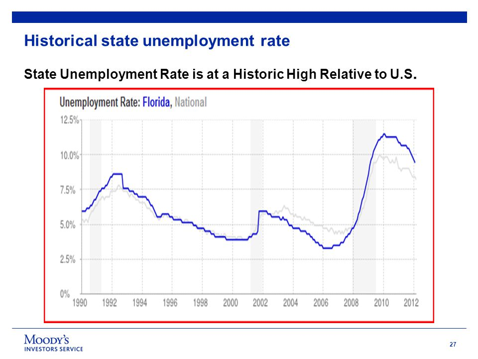 27 Historical state unemployment rate State Unemployment Rate is at a Historic High Relative to U.S.