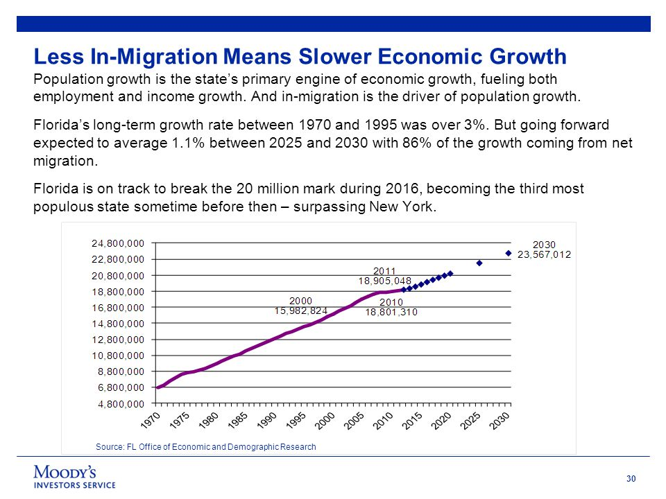 30 Less In-Migration Means Slower Economic Growth Population growth is the state's primary engine of economic growth, fueling both employment and income growth.