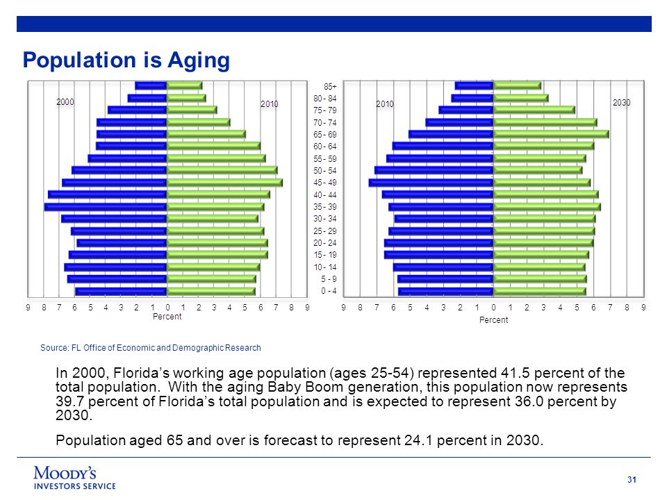 31 Population is Aging In 2000, Florida's working age population (ages 25-54) represented 41.5 percent of the total population.