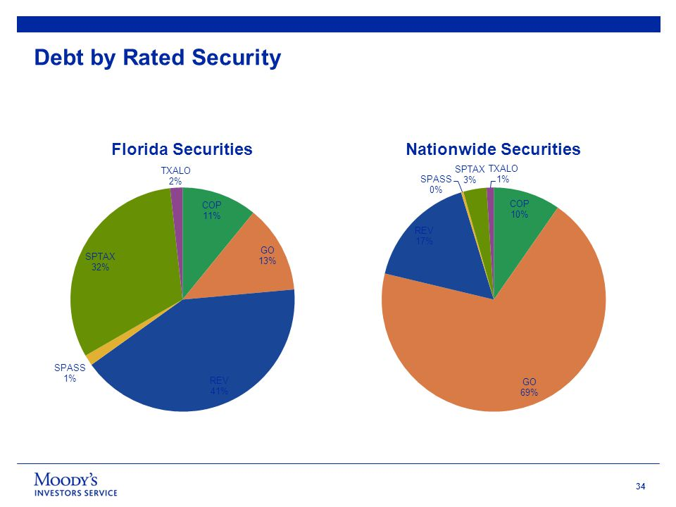34 Debt by Rated Security