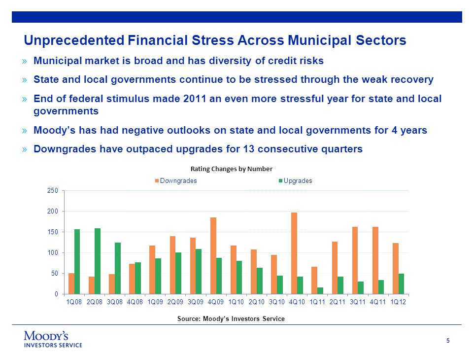 5 Unprecedented Financial Stress Across Municipal Sectors » Municipal market is broad and has diversity of credit risks » State and local governments continue to be stressed through the weak recovery » End of federal stimulus made 2011 an even more stressful year for state and local governments » Moody's has had negative outlooks on state and local governments for 4 years » Downgrades have outpaced upgrades for 13 consecutive quarters Source: Moody's Investors Service