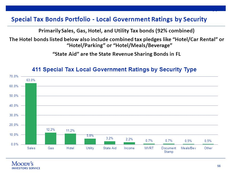 56 Special Tax Bonds Portfolio - Local Government Ratings by Security 56 Primarily Sales, Gas, Hotel, and Utility Tax bonds (92% combined) The Hotel bonds listed below also include combined tax pledges like Hotel/Car Rental or Hotel/Parking or Hotel/Meals/Beverage State Aid are the State Revenue Sharing Bonds in FL