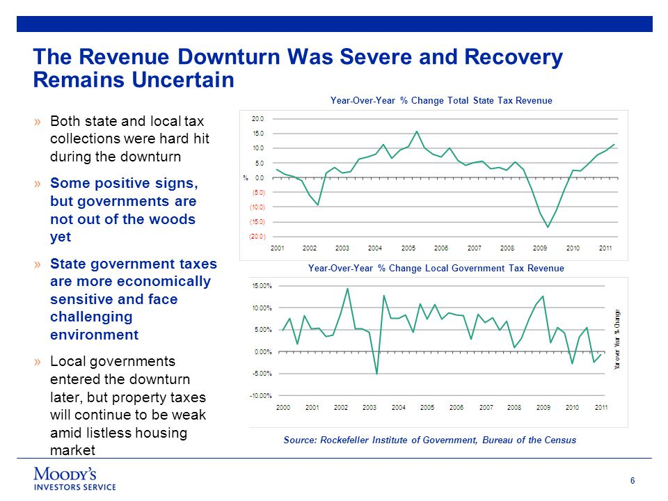 6 The Revenue Downturn Was Severe and Recovery Remains Uncertain Year-Over-Year % Change Total State Tax Revenue Year-Over-Year % Change Local Government Tax Revenue Source: Rockefeller Institute of Government, Bureau of the Census »Both state and local tax collections were hard hit during the downturn »Some positive signs, but governments are not out of the woods yet »State government taxes are more economically sensitive and face challenging environment »Local governments entered the downturn later, but property taxes will continue to be weak amid listless housing market 5