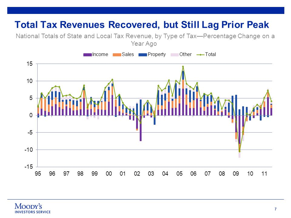 7 Total Tax Revenues Recovered, but Still Lag Prior Peak National Totals of State and Local Tax Revenue, by Type of Tax—Percentage Change on a Year Ag