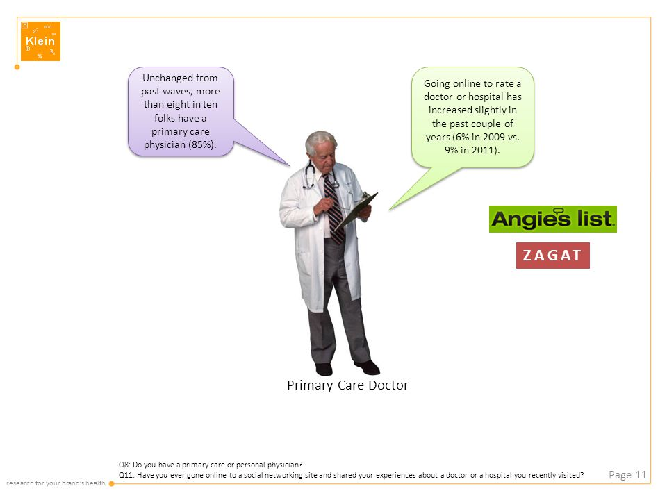 research for your brand's health Page 11 Q8: Do you have a primary care or personal physician.