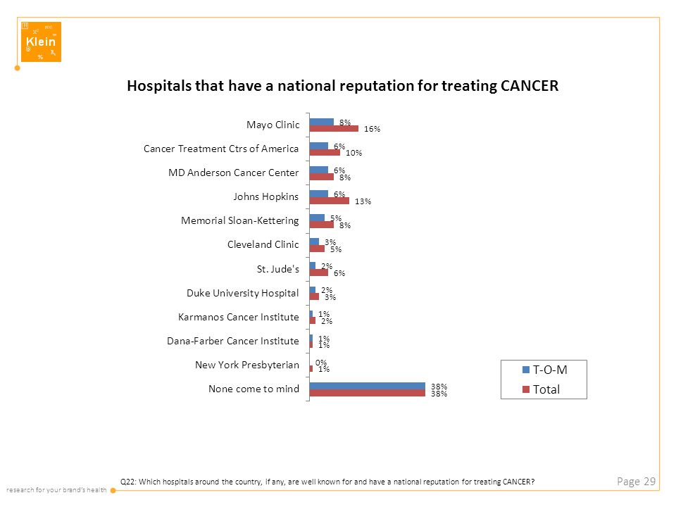 research for your brand's health Page 29 Q22: Which hospitals around the country, if any, are well known for and have a national reputation for treating CANCER?