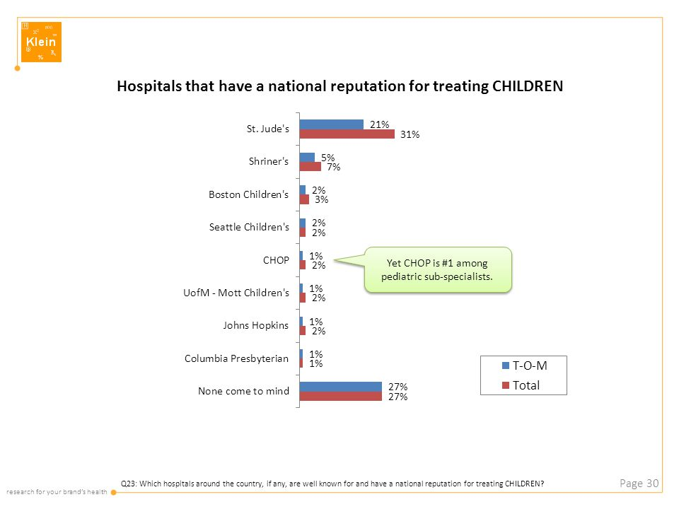 research for your brand's health Page 30 Q23: Which hospitals around the country, if any, are well known for and have a national reputation for treating CHILDREN.
