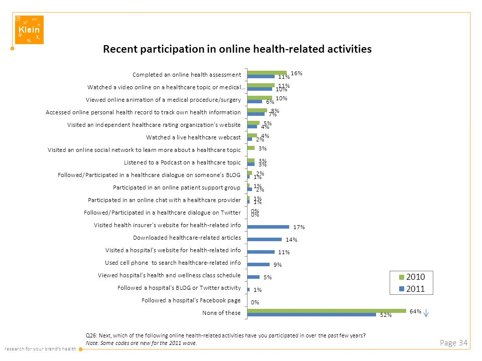 research for your brand's health Page 34 Q26: Next, which of the following online health-related activities have you participated in over the past few
