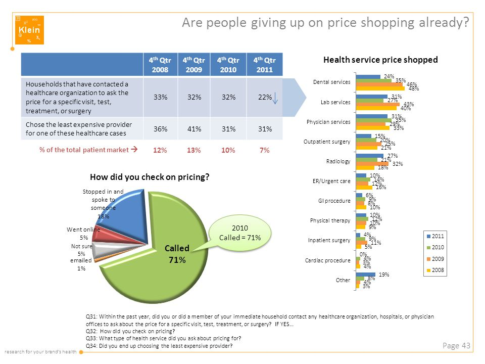 research for your brand's health Are people giving up on price shopping already.