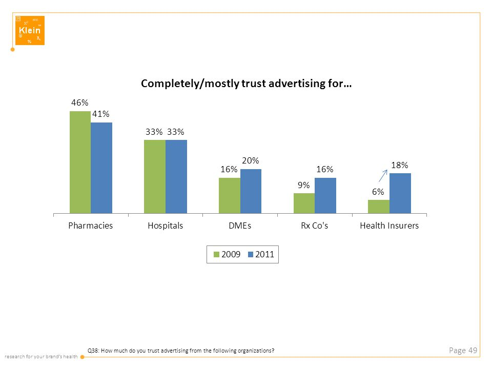 research for your brand's health Page 49 Q38: How much do you trust advertising from the following organizations?
