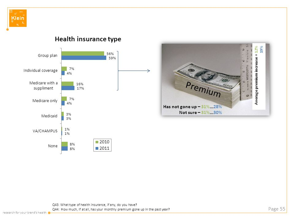research for your brand's health Page 55 Q43: What type of health insurance, if any, do you have.