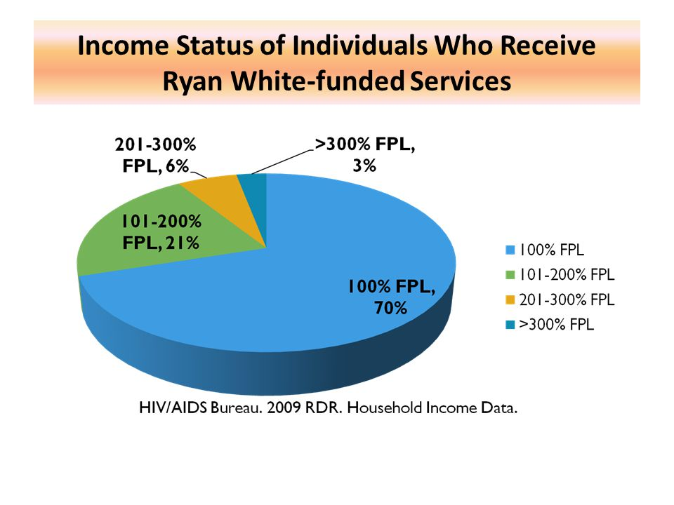 Income Status of Individuals Who Receive Ryan White-funded Services