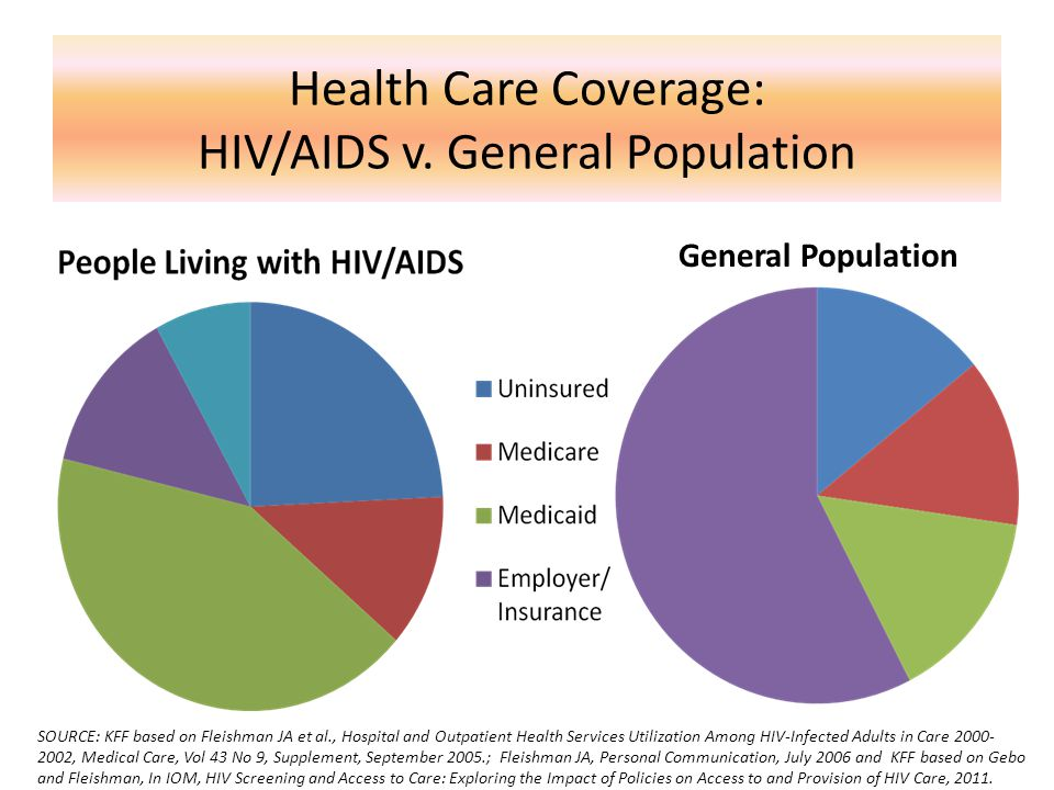 Health Care Coverage: HIV/AIDS v.