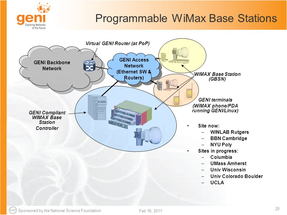 Sponsored by the National Science Foundation 20 Feb 18, 2011 Programmable WiMax Base Stations Site now: –WINLAB Rutgers –BBN Cambridge –NYU Poly Sites in progress: –Columbia –UMass Amherst –Univ Wisconsin –Univ Colorado Boulder –UCLA GENI terminals (WiMAX phone/PDA running GENI/Linux) Virtual GENI Router (at PoP) GENI Backbone Network GENI Access Network (Ethernet SW & Routers) GENI Compliant WIMAX Base Station Controller WiMAX Base Station (GBSN)