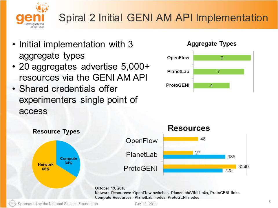 Sponsored by the National Science Foundation 5 Feb 18, 2011 Initial implementation with 3 aggregate types 20 aggregates advertise 5,000+ resources via