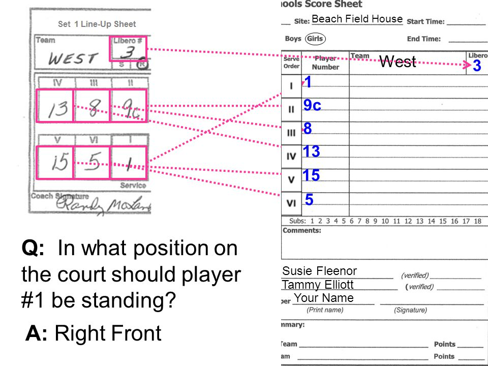 Sample Scoresheet Susie Fleenor Tammy Elliott Your Name EastWest7/30/08 EastWest x 1 9c 8 13 15 5 3 Q: In what position on the court should player #1